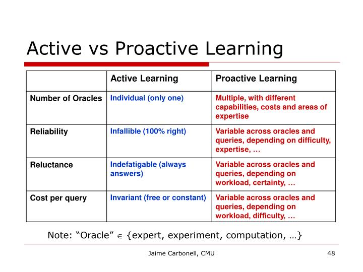 Active vs Proactive Learning
