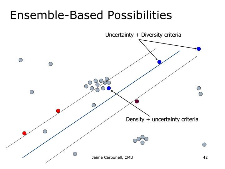 Ensemble-Based Possibilities