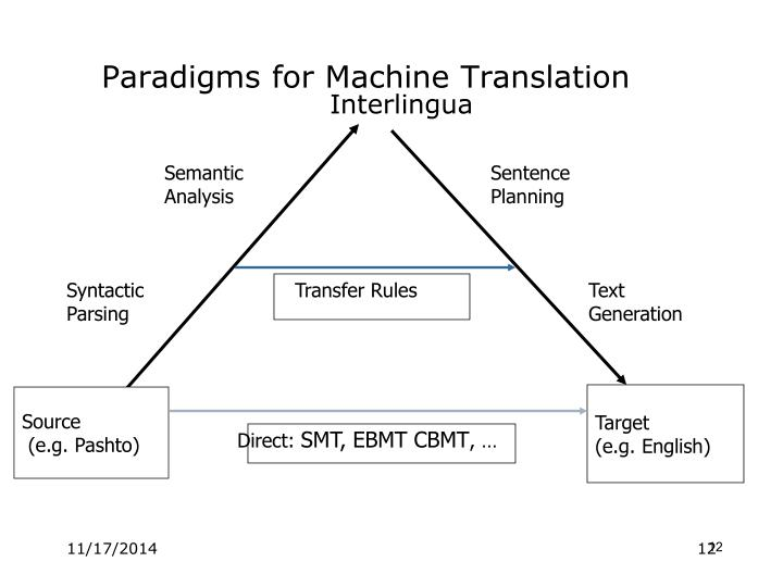 Paradigms for Machine Translation