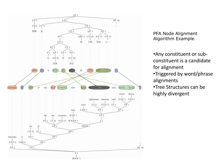 PFA Node Alignment Algorithm Example