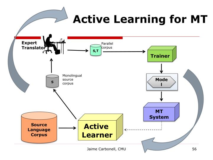 Active Learning for MT