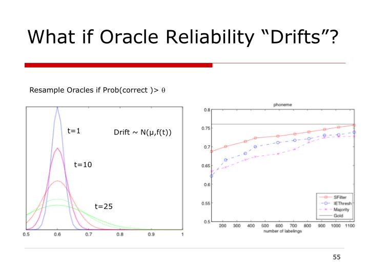 "What if Oracle Reliability ""Drifts""?"