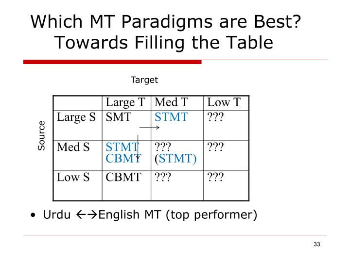 Which MT Paradigms are Best?
