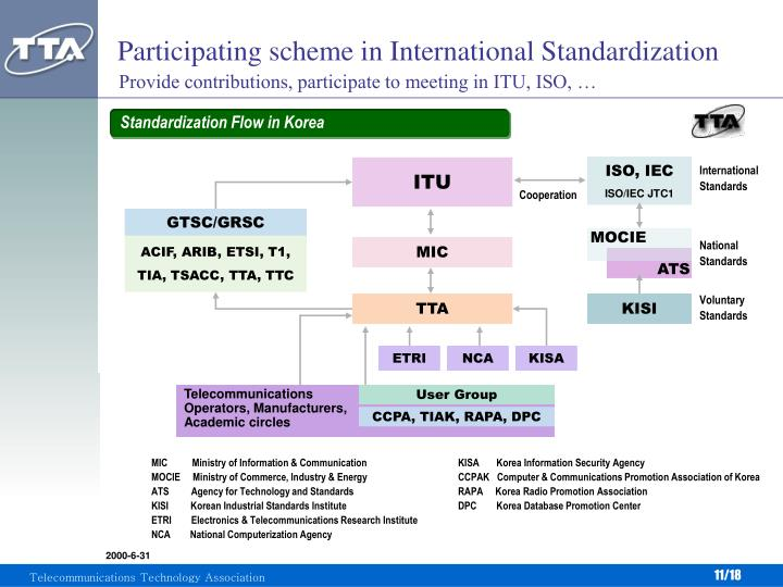 Participating scheme in International Standardization