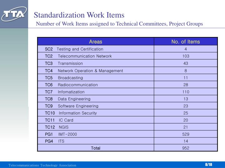 Standardization Work Items