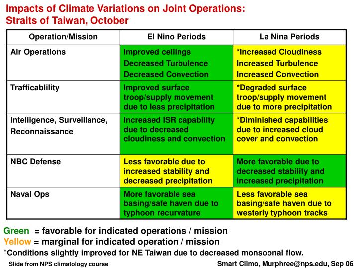 Impacts of Climate Variations on Joint Operations: