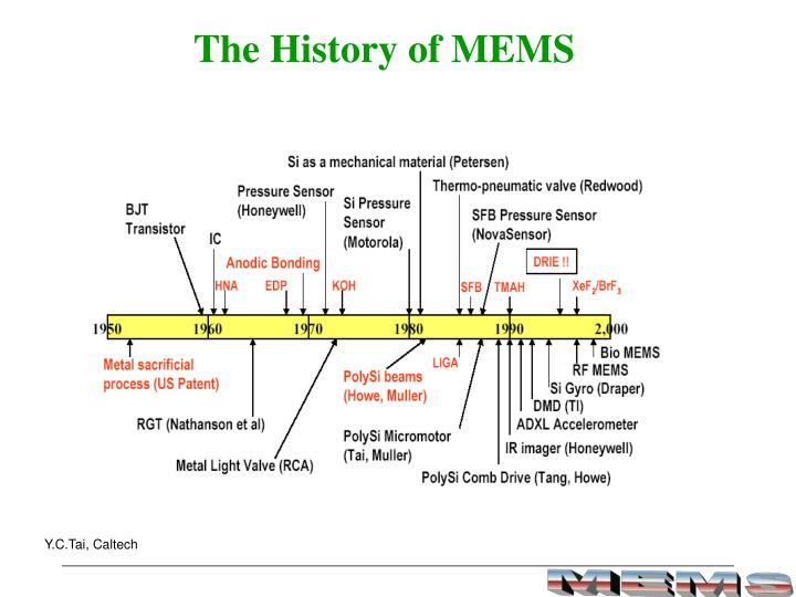The History of MEMS