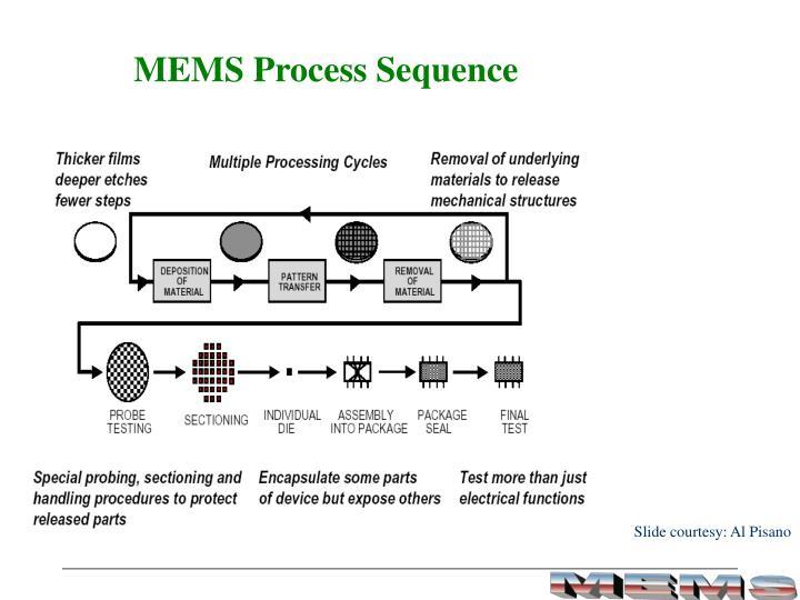 MEMS Process Sequence
