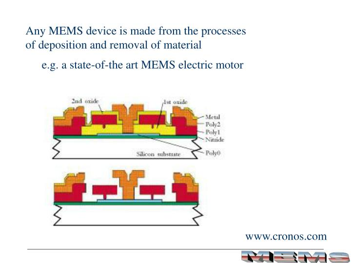 Any MEMS device is made from the processes
