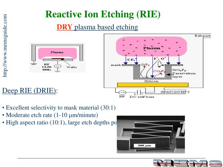 Reactive Ion Etching (RIE)