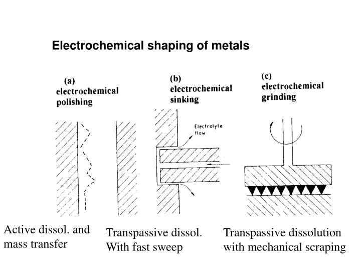 Electrochemical shaping of metals