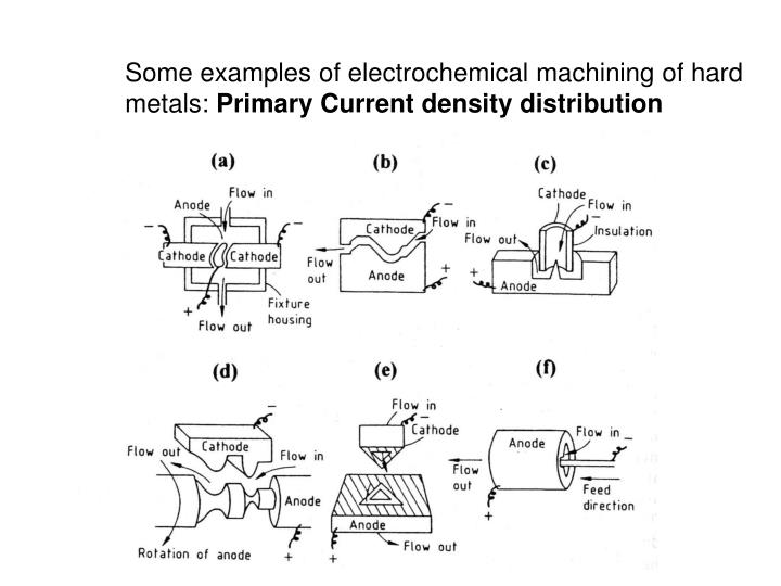 Some examples of electrochemical machining of hard metals: