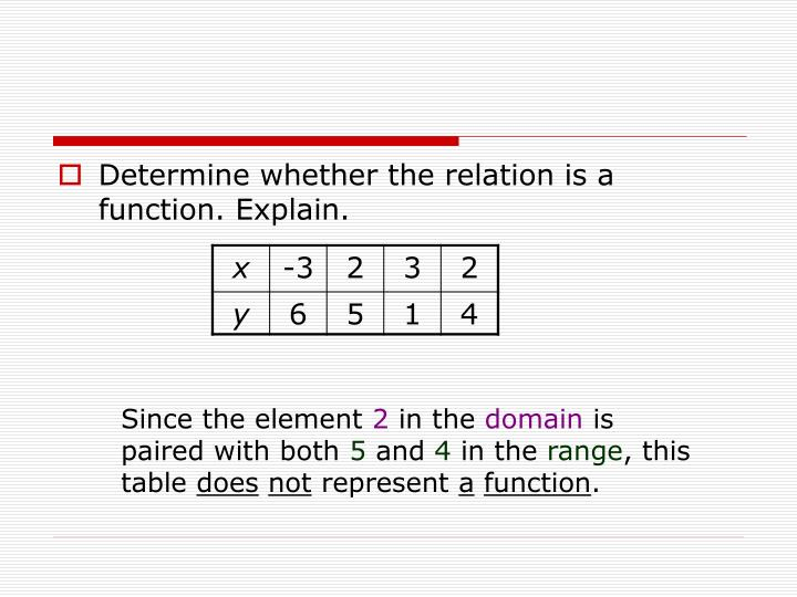 Determine whether the relation is a function. Explain.