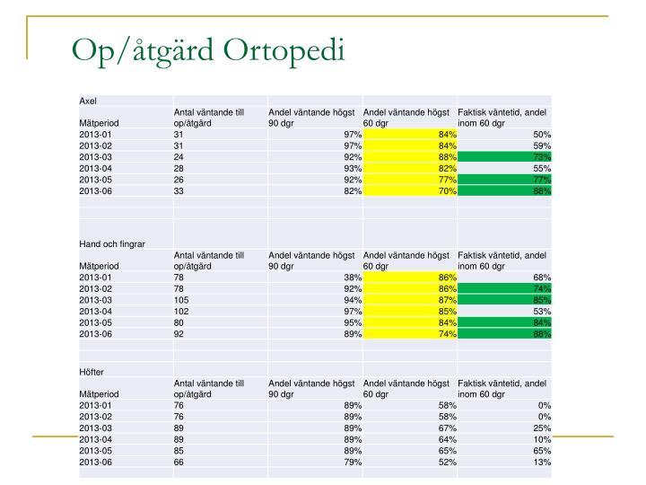 Op/åtgärd Ortopedi