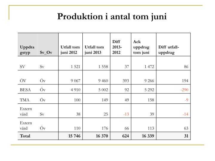 Produktion i antal tom juni