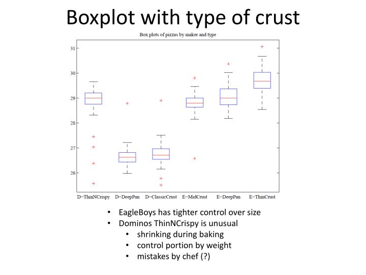 Boxplot with type of crust
