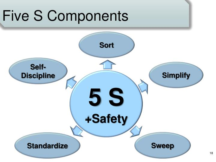 Five S Components