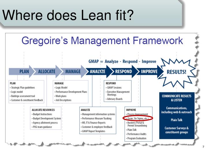 Where does Lean fit?