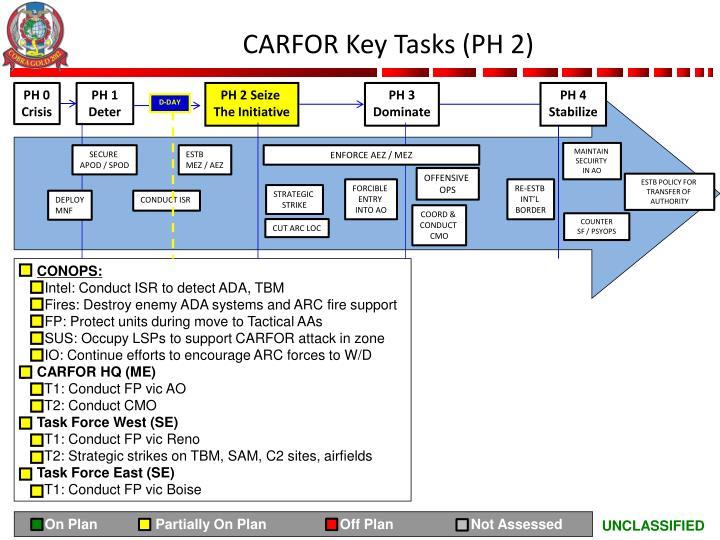 CARFOR Key Tasks (PH 2)