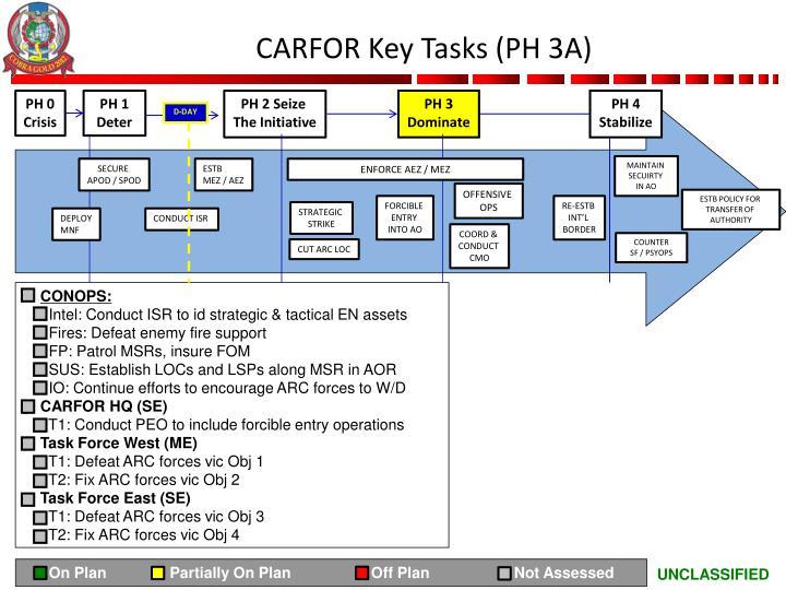 CARFOR Key Tasks (PH 3A)