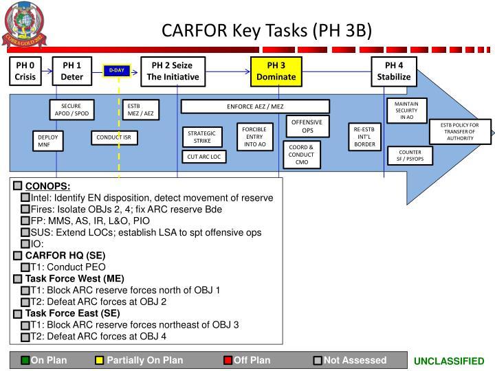 CARFOR Key Tasks (PH 3B)