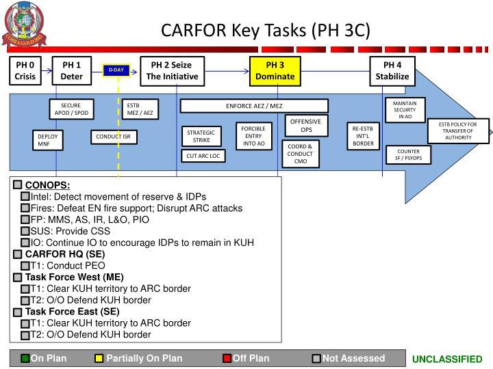 CARFOR Key Tasks (PH 3C)