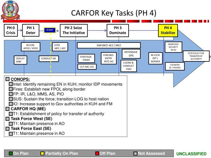 CARFOR Key Tasks (PH 4)