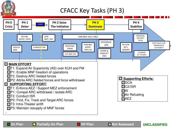 CFACC Key Tasks (PH 3)