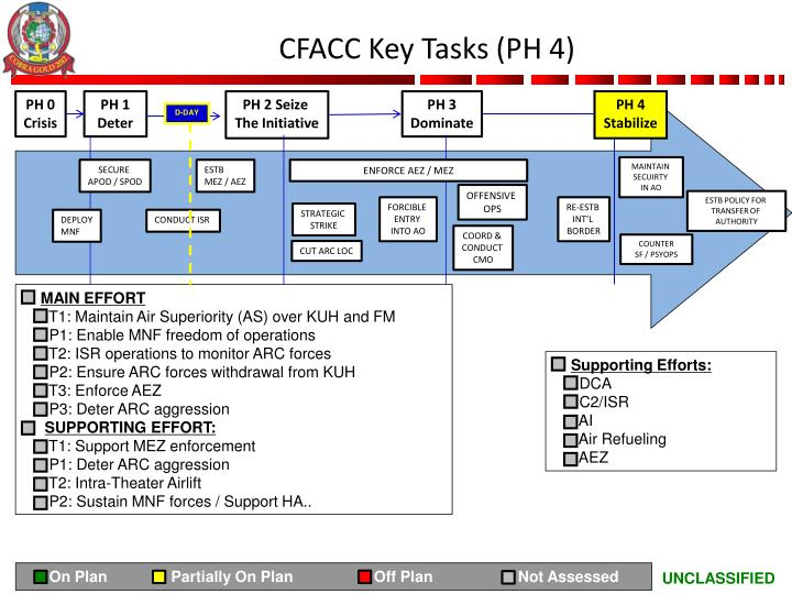 CFACC Key Tasks (PH 4)