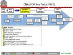 cnavfor key tasks ph 2