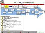 ph 1 component key tasks
