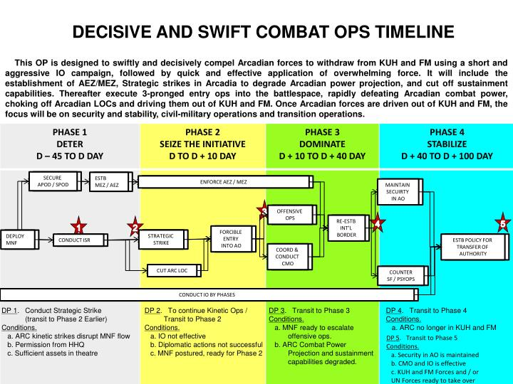 DECISIVE AND SWIFT COMBAT OPS TIMELINE