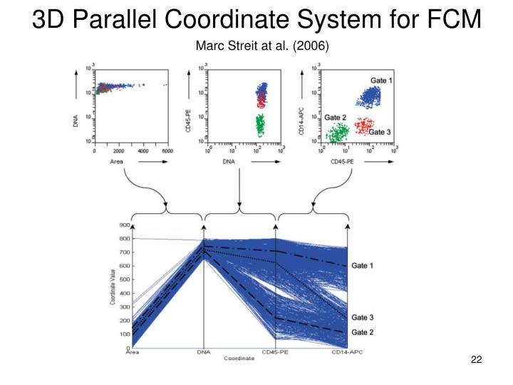 3D Parallel Coordinate System for FCM