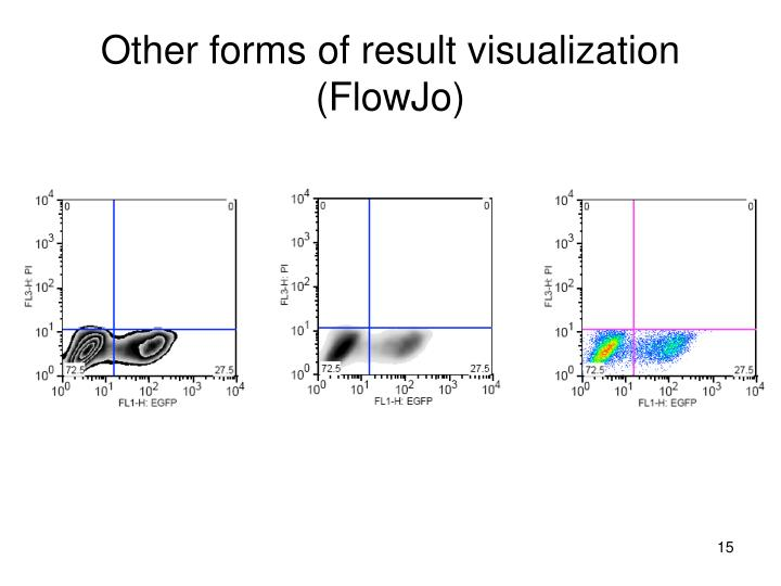 Other forms of result visualization (FlowJo)