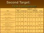 second target first comparison2