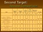 second target second comparison3