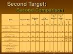 second target second comparison4