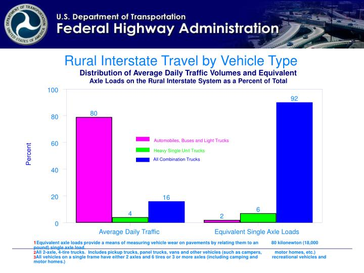 Rural Interstate Travel by Vehicle Type