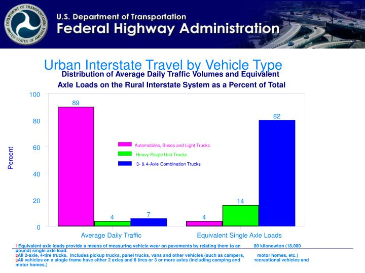 Urban Interstate Travel by Vehicle Type