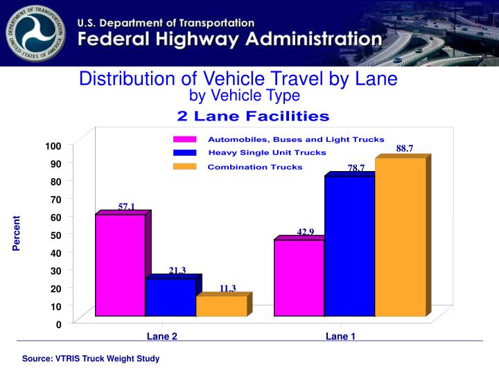 Distribution of Vehicle Travel by Lane
