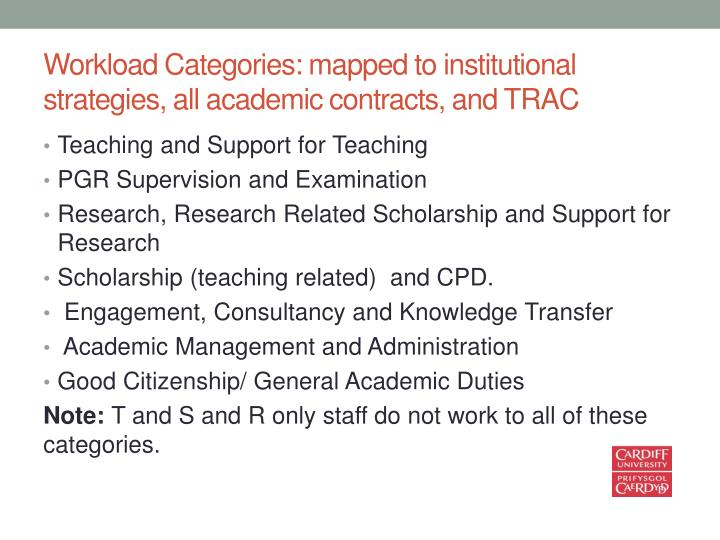 Workload Categories: mapped to institutional strategies, all academic contracts, and TRAC