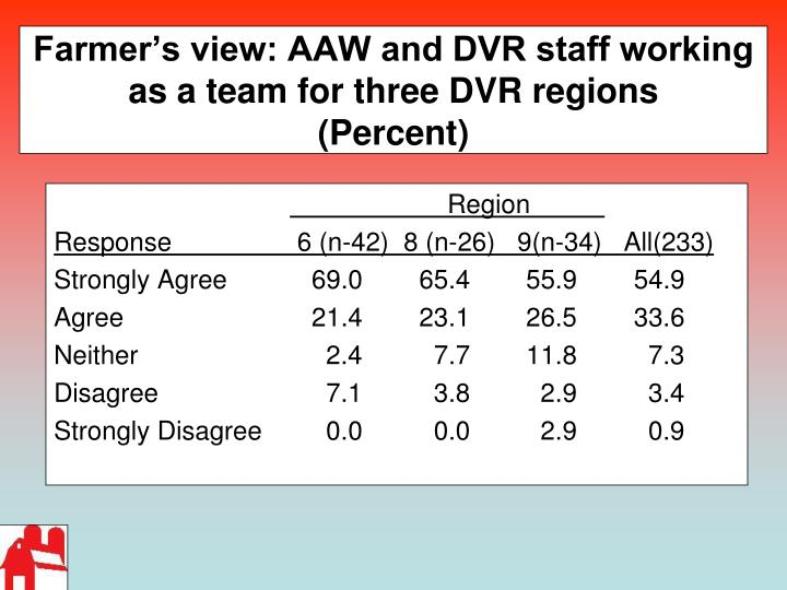 Farmer's view: AAW and DVR staff working as a team for three DVR regions