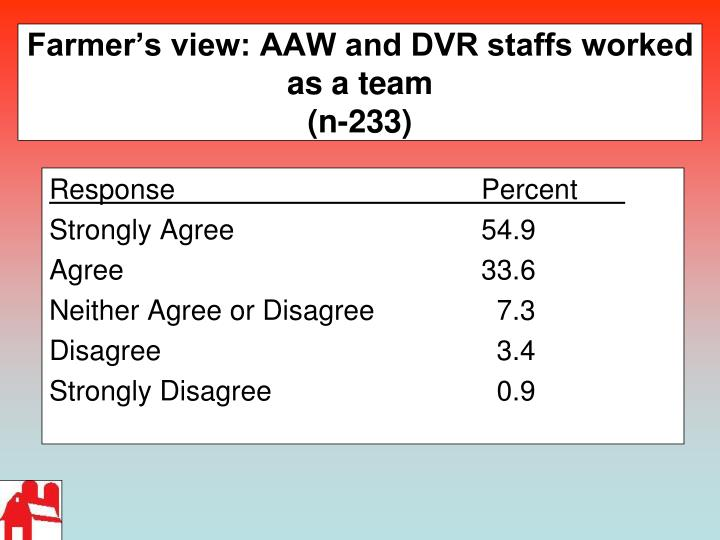 Farmer's view: AAW and DVR staffs worked as a team