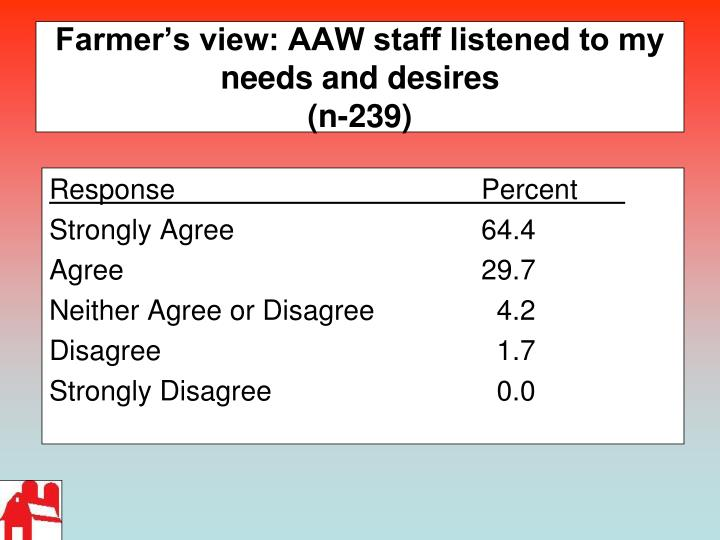 Farmer's view: AAW staff listened to my needs and desires