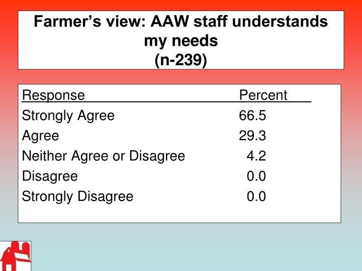 Farmer's view: AAW staff understands my needs