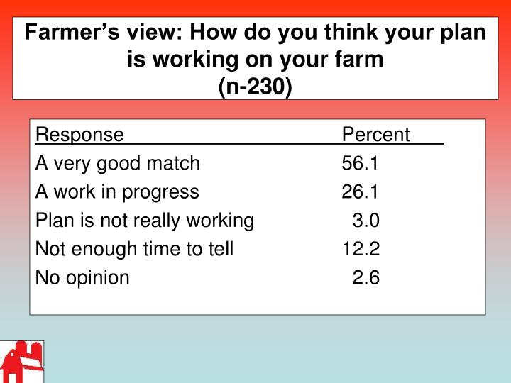 Farmer's view: How do you think your plan is working on your farm