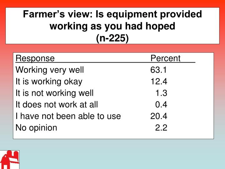 Farmer's view: Is equipment provided working as you had hoped