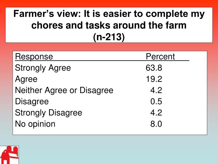 Farmer's view: It is easier to complete my chores and tasks around the farm