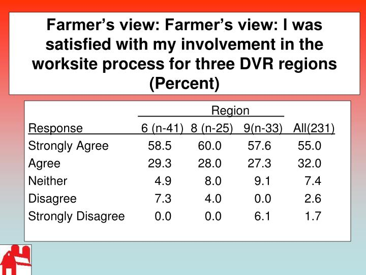 Farmer's view: Farmer's view: I was satisfied with my involvement in the worksite process for three DVR regions