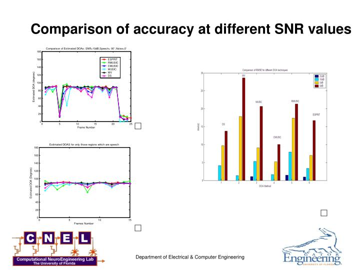 Comparison of accuracy at different SNR values
